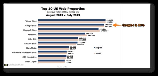 Top US Web Properties